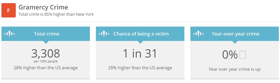Gramercy Crime Statistics
